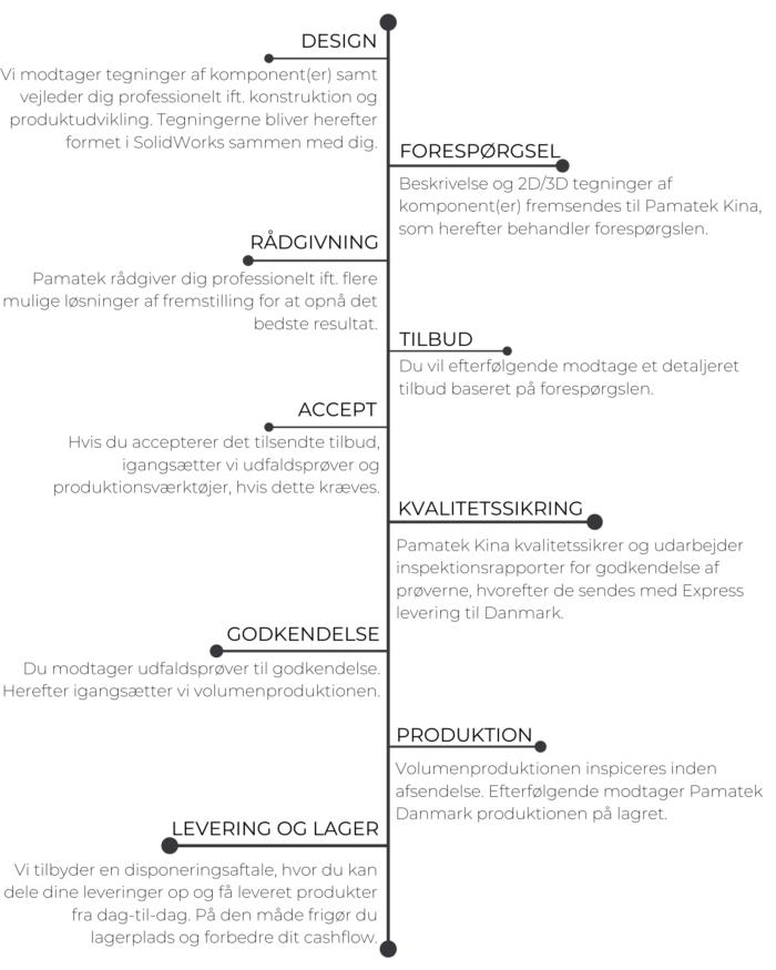 Asia link proces fra design til levering og lager